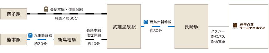 長崎バスターミナルホテルまでのアクセス経路画像|JR利用の場合
